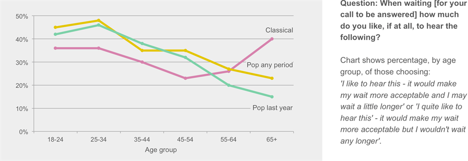 Soh Well Known Music Preferences By Age (1)